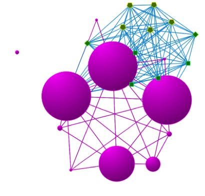 ORA network visualization with large purple meta-nodes and green individual nodes